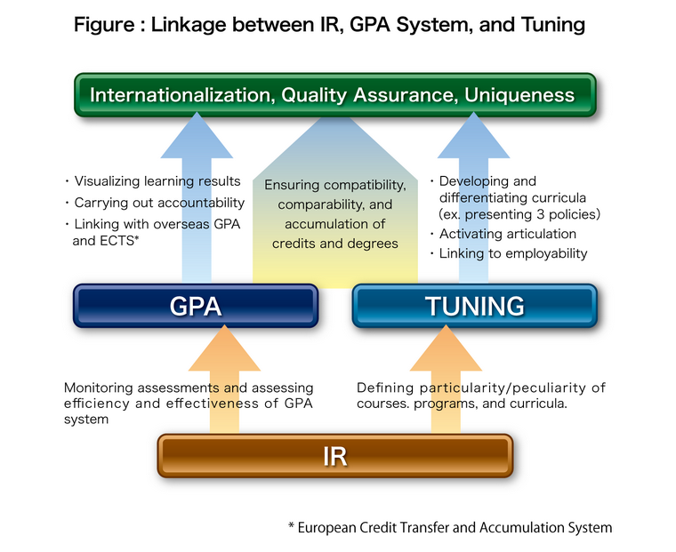 Linkage between IR, GPA System, and Tuning