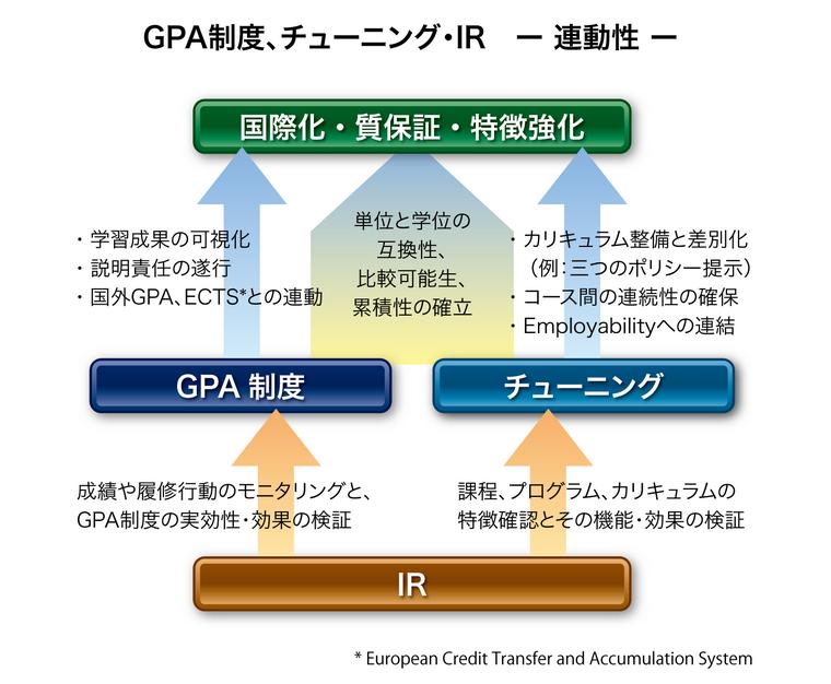 図IR・GPA制度・チューニングの連動性